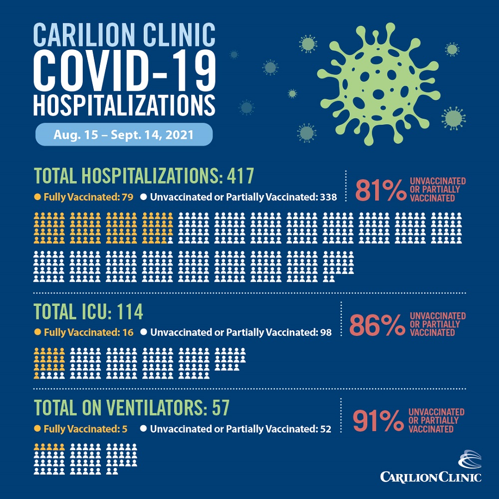 graphic representation of COVID hospitalizations at Carilion Clinic through Sept. 14, 2021