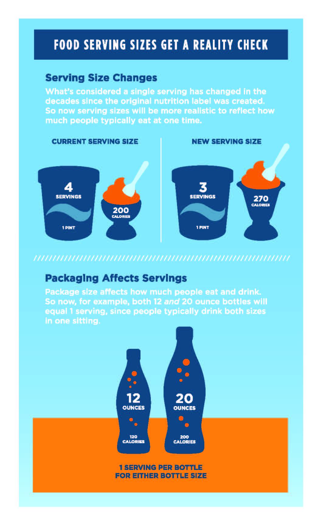 FDA Serving Sizes Infographic