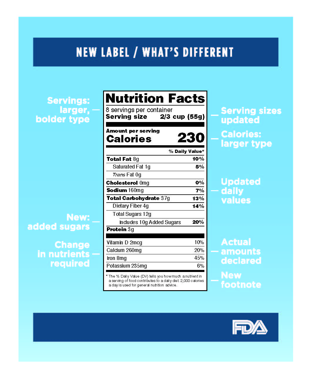 FDA Nutrition Label Changes Infographic