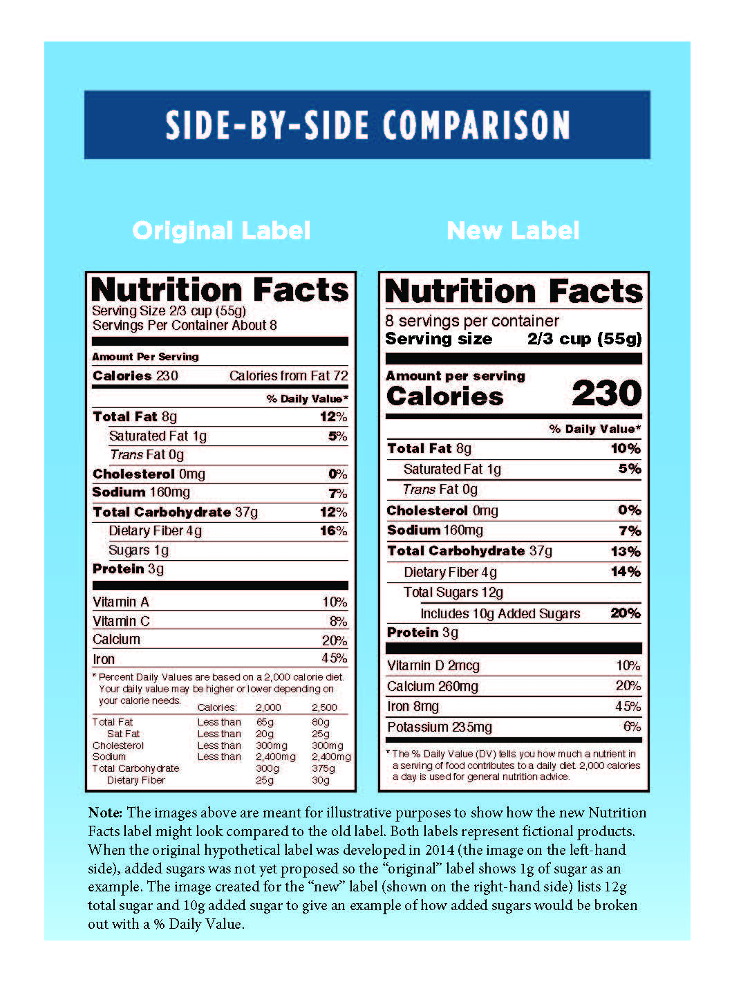 Old and New Nutrition Facts Labels Infographic